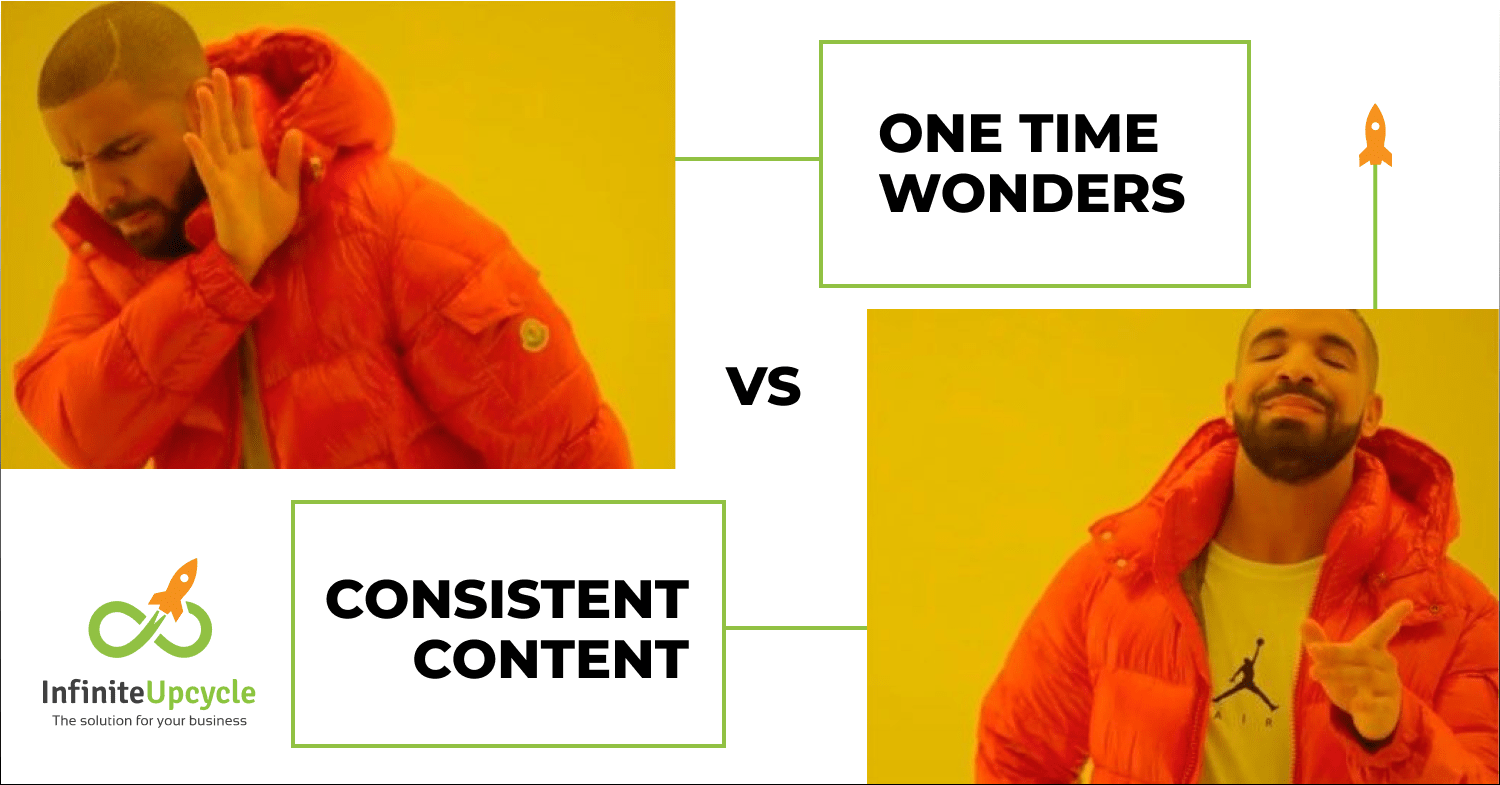 Consistent Content for better results in your marketing